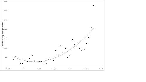 Blog stats figure