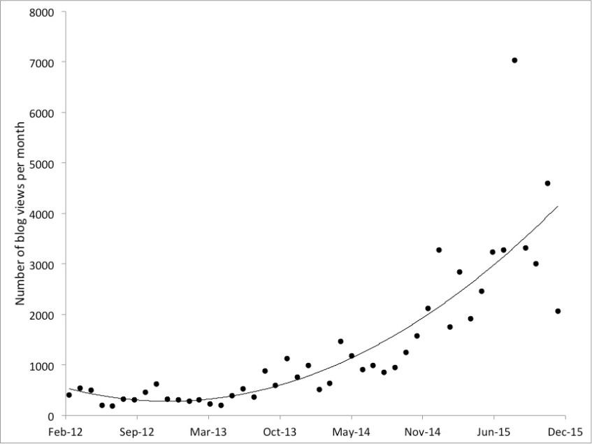 Blog stats - January 2016