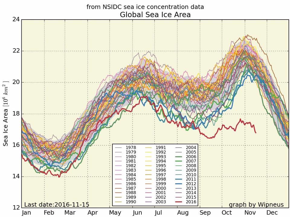 sea-ice-graph-november-2016