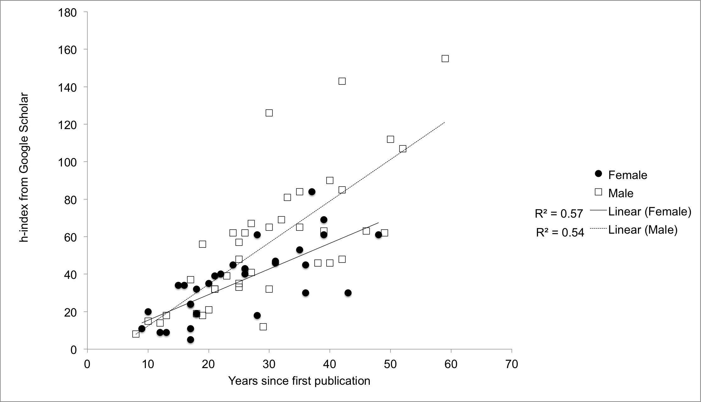 h-index-graph-mf