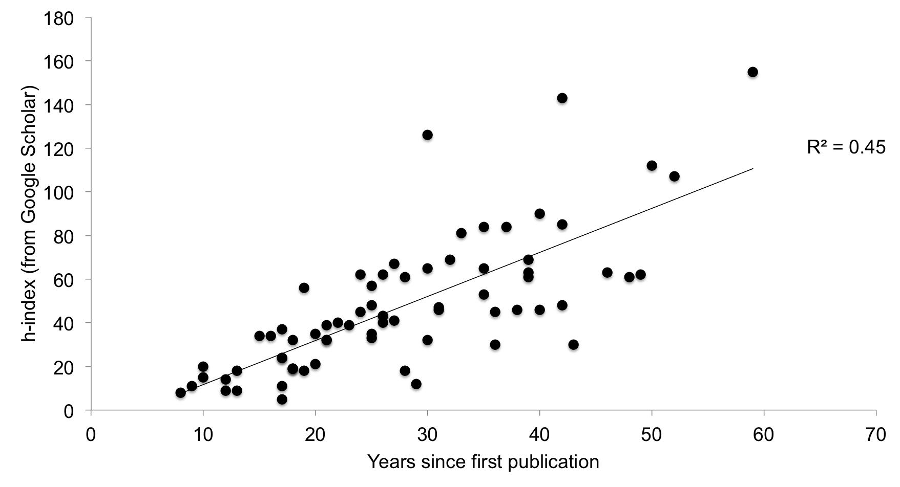 h-index-graph