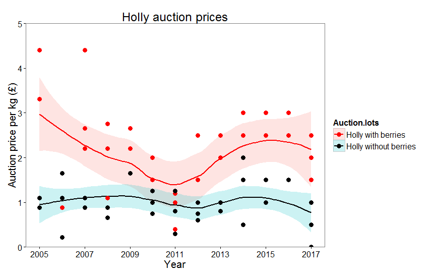 Holly auction prices plot