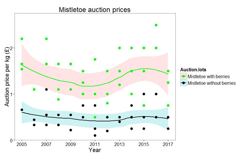 Mistletoe auction plot