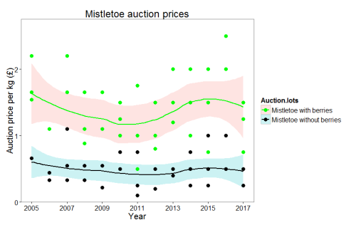 Mistletoe auction plot